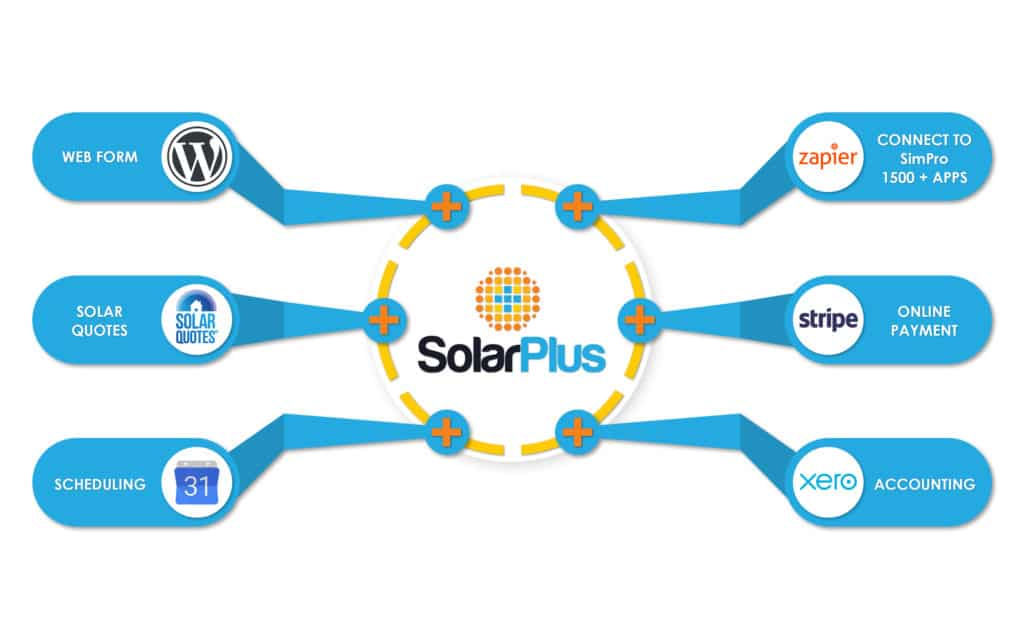Solar sales Integrations Simpro Zapier
