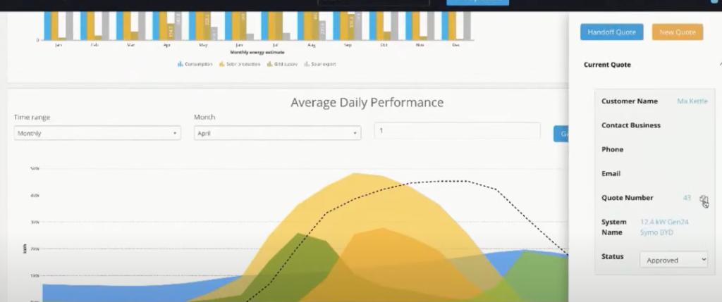 Average Daily Performance Image
