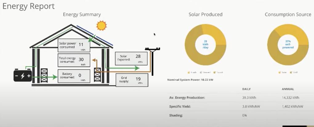 SolarPlus Energy Report 2
