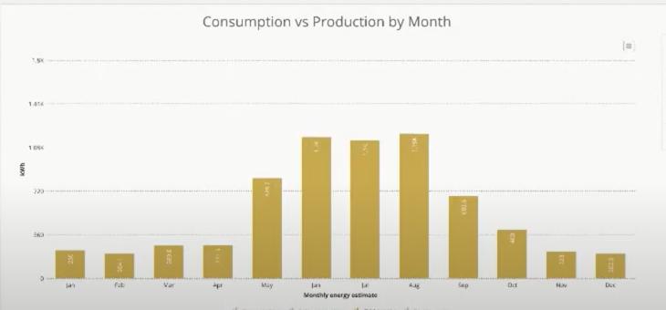 Consumption vs Production Image